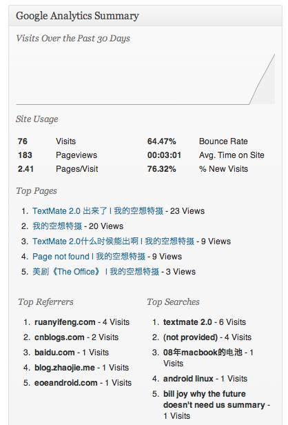 Google Analytics report in WordPress Dashboard